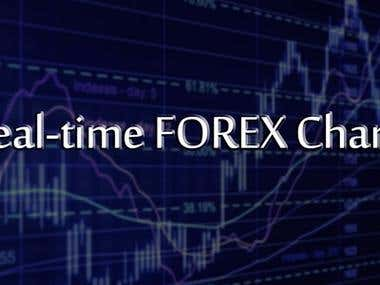 Real-time FOREX Charts