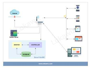 Smart NetMC: Smart Network Monitoring and Control Solution