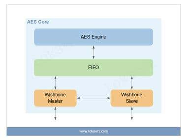 IP Brief – (Advanced Encryption Standard) AES Core