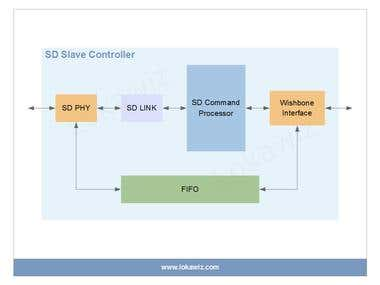 IP Brief – (Secured Digital) SD Slave Controller