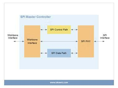 IP Brief – (Serial Peripheral Interface) SPI Master Controll