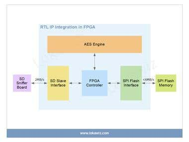 RTL IP Prototype using FPGA Evaluation Kit: Part II