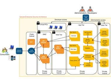 AWS Cloud Infrastructure for a Major State Government Agency
