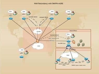 Hub and spoke with DMVPN