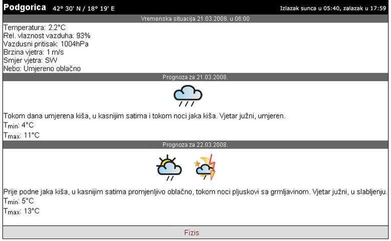 Weather Forecast Service Oblaknet Freelancer
