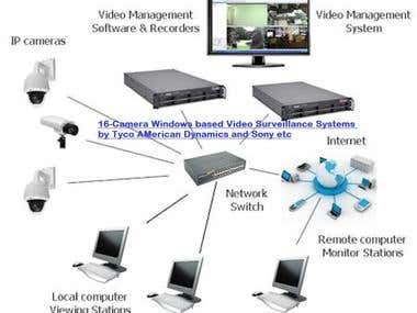 16 camera Windows based CCTV COrporate Security Systems