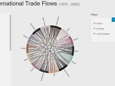 International Trade Flow Using React.js and d3.js