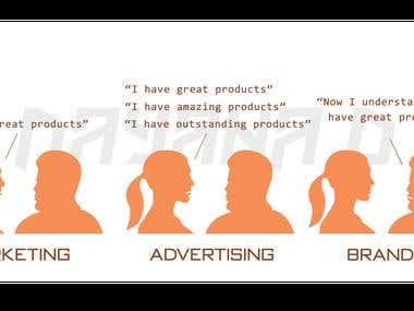 Marketing & Advertising & Branding