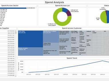 Spend Analysis Dashboard