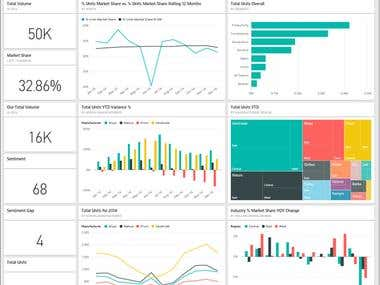 Sales & Marketing Intelligence System For Manufacturing