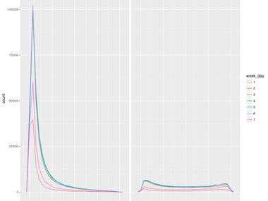 distribution chart. R, ggplot2