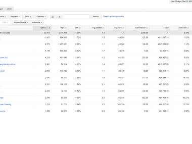 Adwords Screenshot with performance data