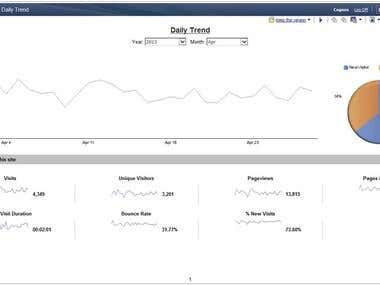IBM Cognos Business Intelligence Reports