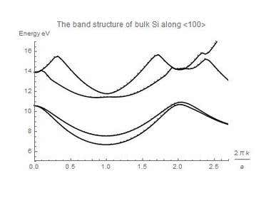 Silicon band structure