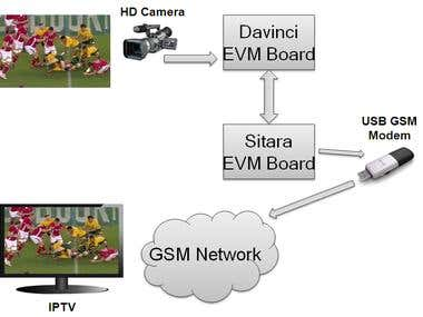 Live Media Broadcasting Application
