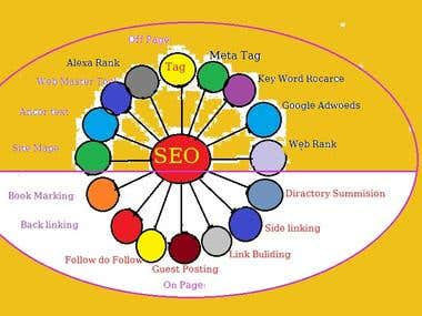 SEO- Key word Resarch, web rank. google rank. webMaster tool