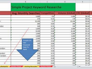 Quality Keyword Research And Competitor Analysis