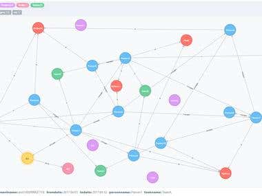 Neo4J (Graphic database )