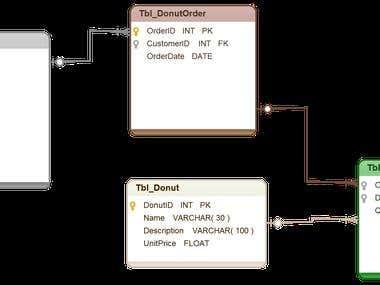 Database design for a Doughnut Shop.
