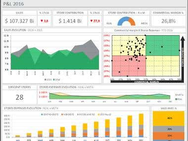 Dashboard PowerBI and Excel