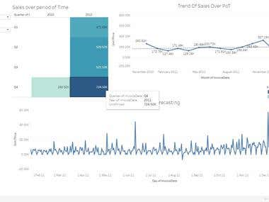 Dashboard with Trend Analysis
