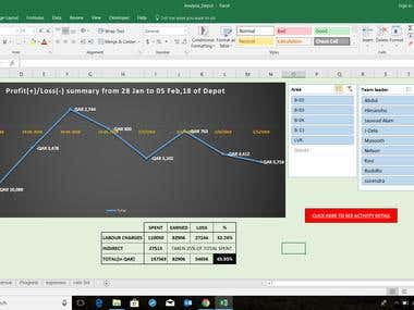 Profit and loss summary with area and team wise