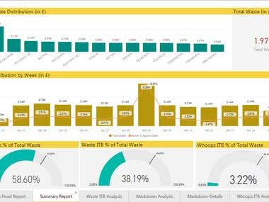Power BI dashboard for waste management in retail