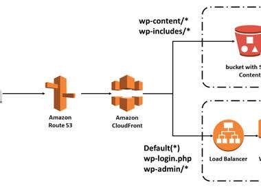 AWS Architecture Setup