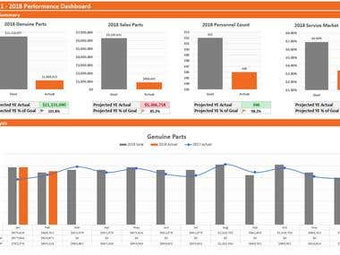 Sales Reporting Dashboard
