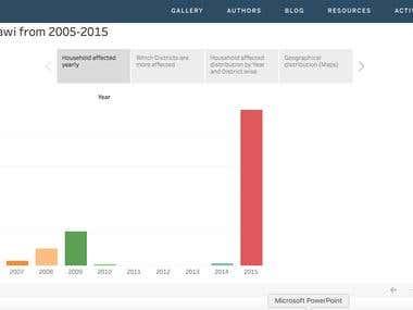 Data Visualization for Sample UN data