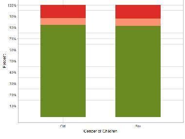 Nutritional assessment of children under 5 years