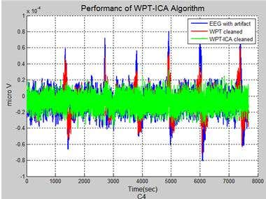 EEG Artifact Reduction using Hybrid WPT-ICA and WPT-EMD algo