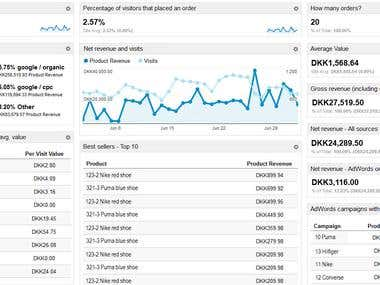 Analytics PPC Report Dizzine