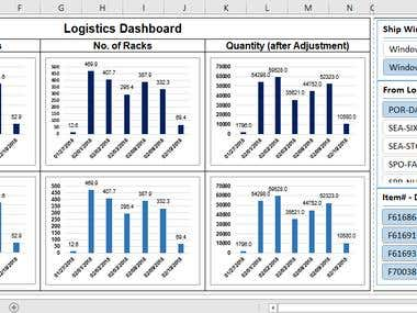 Dashboards & KPI Reports