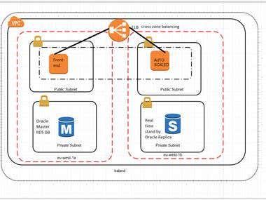 Amazon Web Services & Cloud hosting