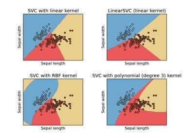 SVM classifiers | iris dataset