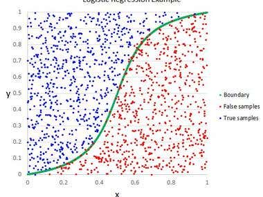 Logistic regression using python