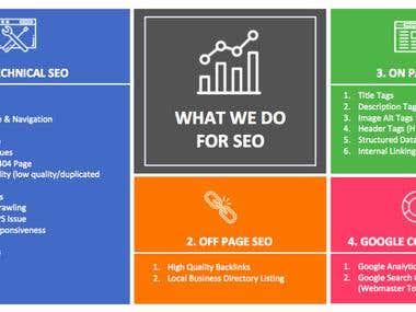 SEO Services Provided