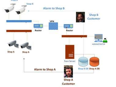 A Cloud based customer Age and Gender estimation solution
