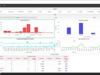 Cost Analysis Dashboard - Microstrategy 10.8 Desktop - MSTR