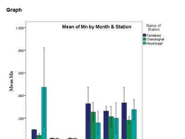 Analysis of heavy metal of Buriganga river and Hazaribagh
