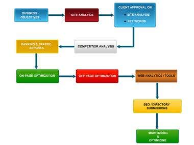 SEO Process Flow