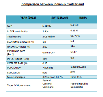 Economic Comparisoni Switz & India for Tourism Sector