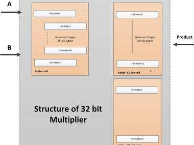 ASIC Divider Code