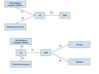 Conceptual Framework for Technical Research Articles