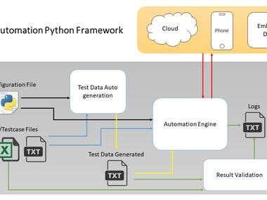Test Automation Python Framework