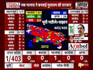 UP Assembly Election 2017 Online Graphics