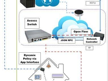 SDN home security, ioT and cloud computing