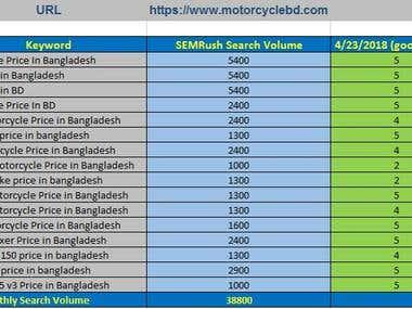 MotorcycleBD.com Website Google Ranking
