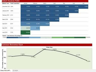 Tableau Project - Customer & Sales analysis
